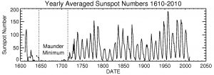 Graph of sunspot cycle number from 1600 to about 2010, showing the 11 year cycle and longer-term changes such as Maunder Minimum.
