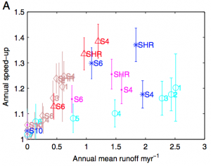 Measurements of ice speed-up versus climate model meltwater runoff (Shannon et al., 2013, PNAS)