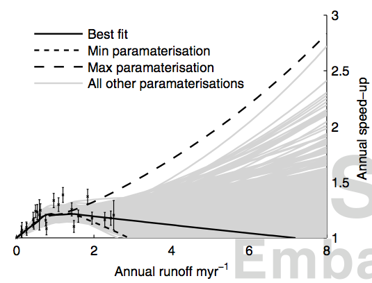 As above, but showing our best estimate of the relationship (solid line), our minimum and maximum estimate of speed-up for a runoff of 5 metres per year (dashed lines), and all the estimates in between (grey lines).